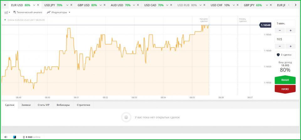 Бинарные опционы евро йена